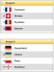 Planer Fußball-EM 2016