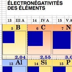 Perioden System der Elemente II