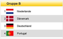 Planer Fußball-EM 2012